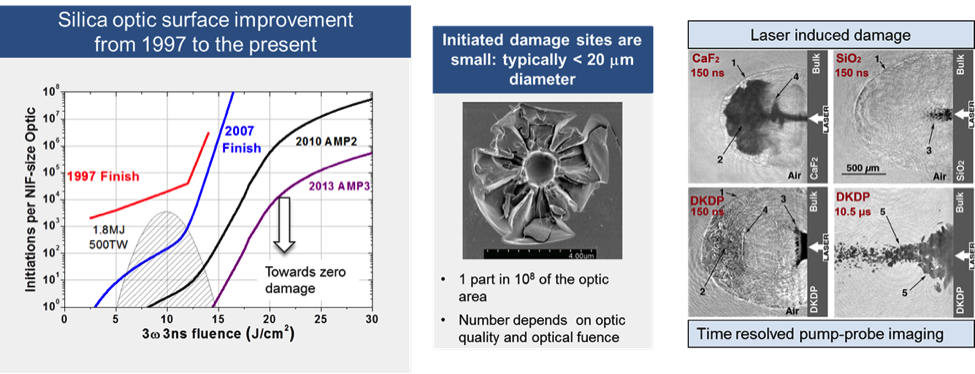 the improvement in damage initiations (middle) per NIF-sized fused silica optic